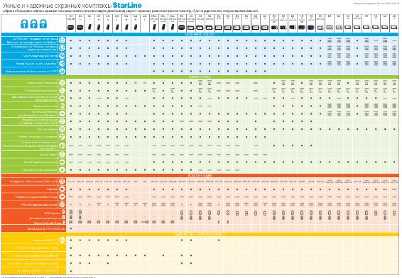 сравнительная таблица функций сигнализаций старлайн на 2018-2020 гг